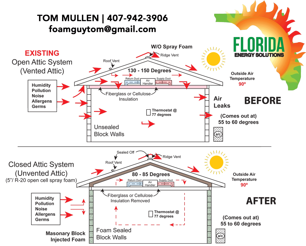 Closed Attic System Before and After